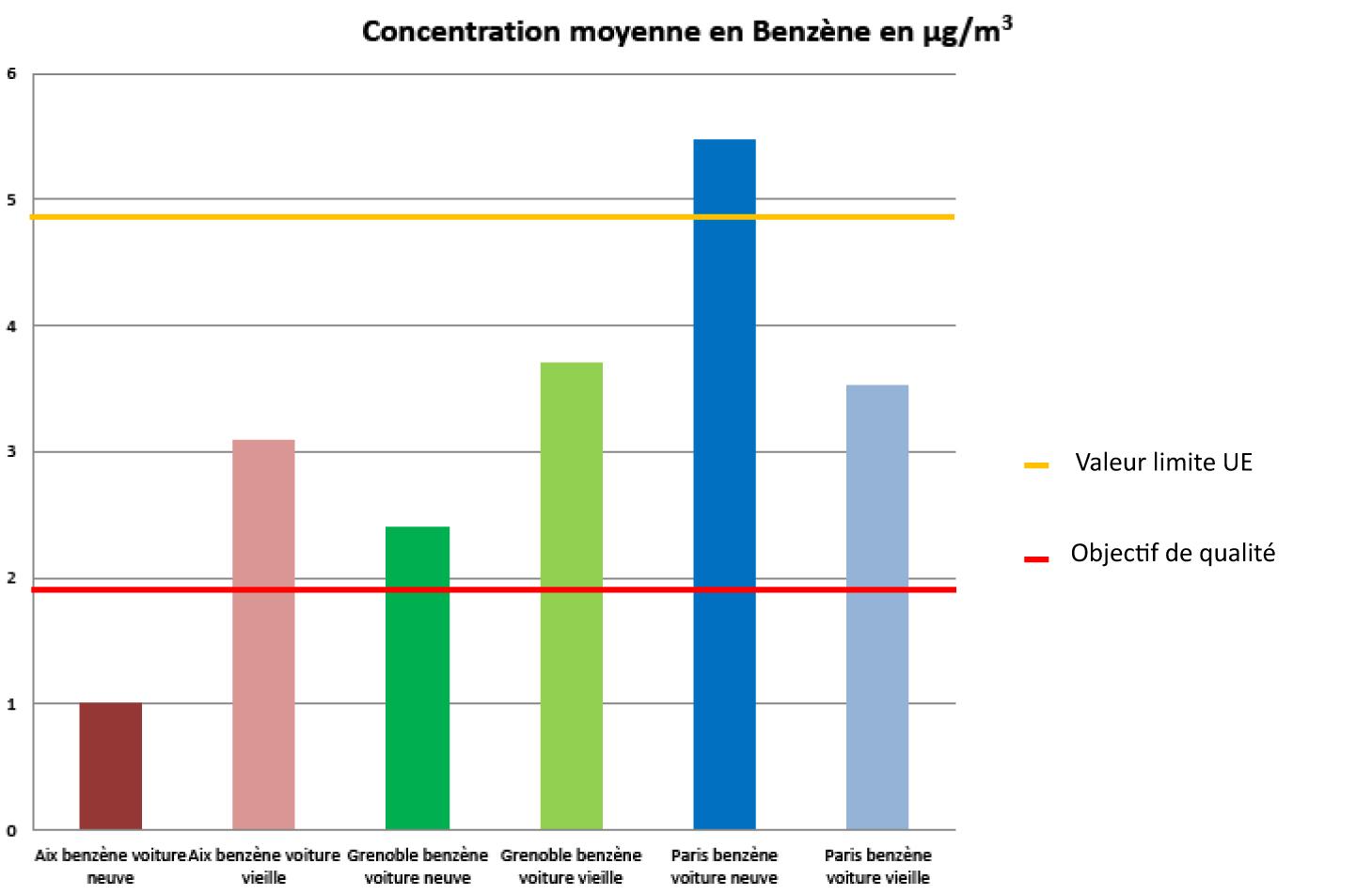 Graphe benzene enquete voiture