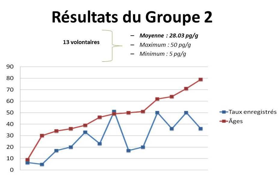 Graphe gp 2 étude PCB