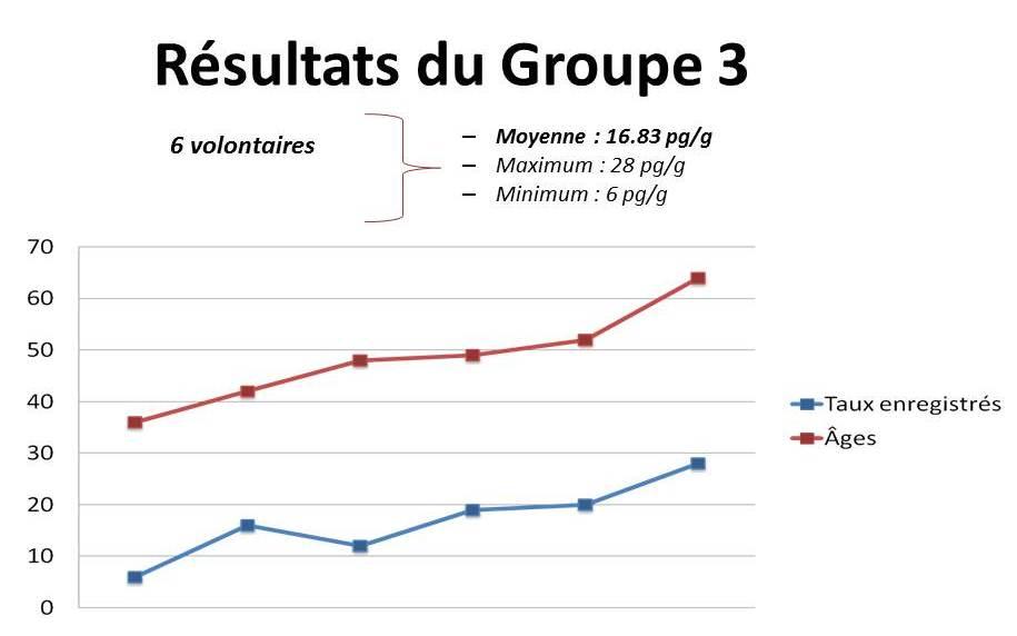 Graphe gp 3 étude PCB