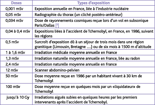 doses irradiation