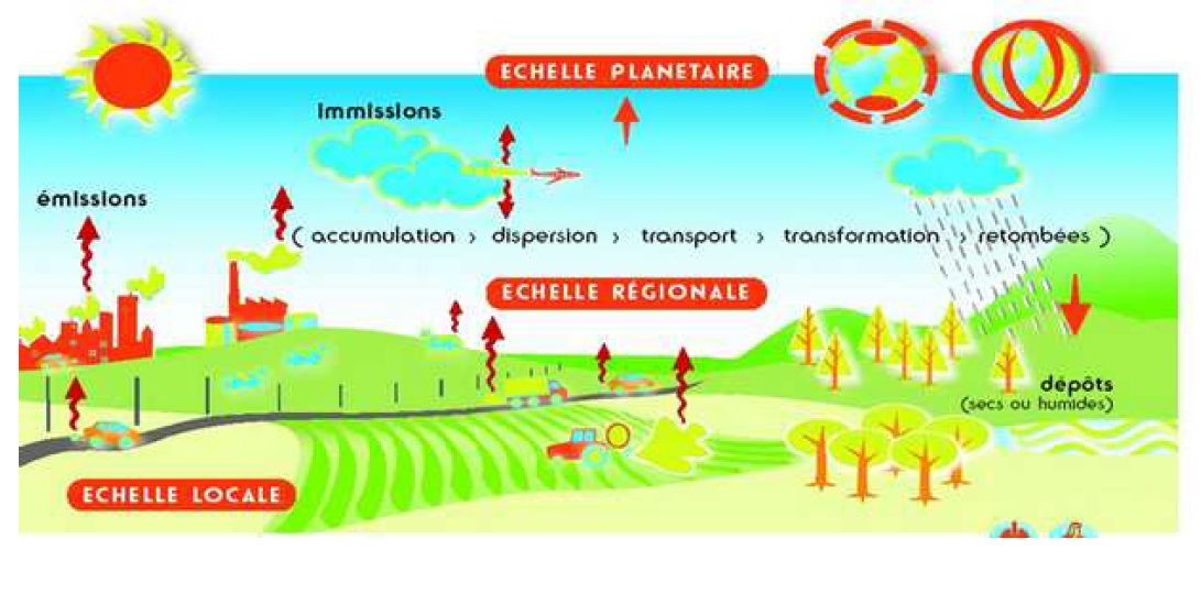 les echelles de pollution