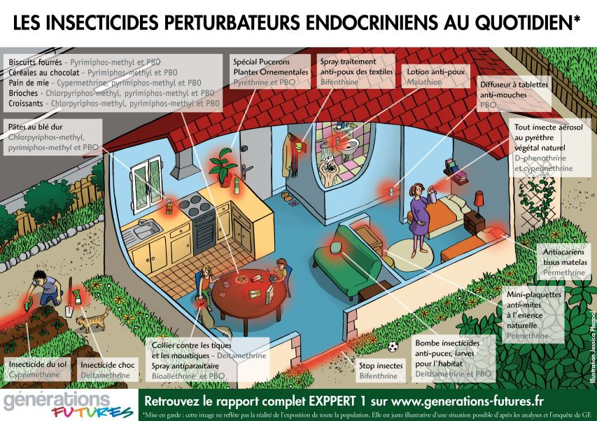 pesticides exposition