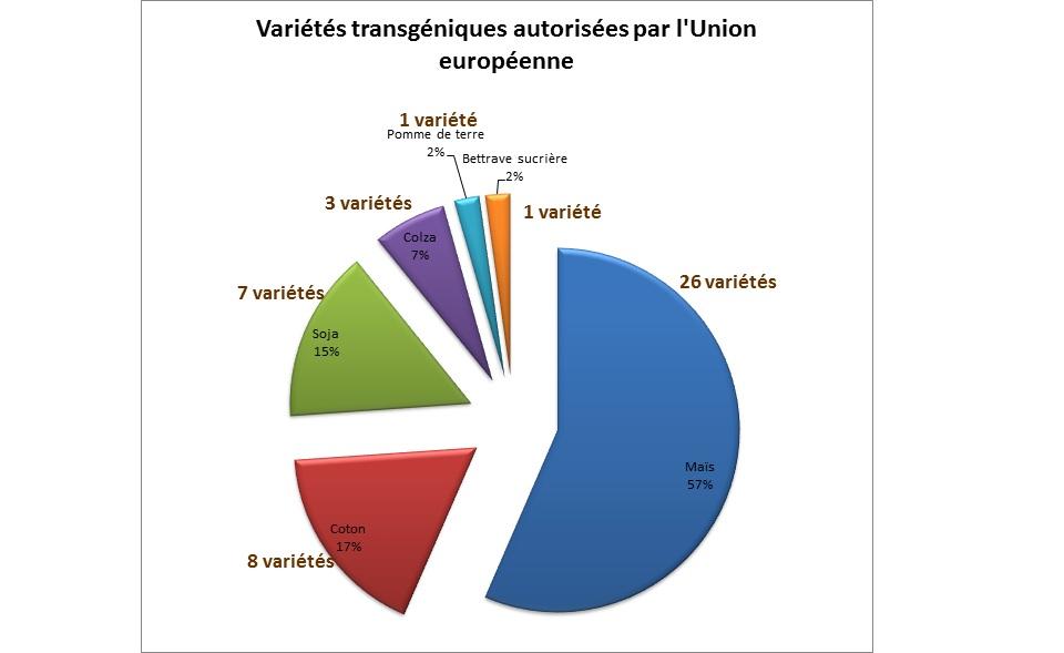 variétés transgéniques autorisées en UE