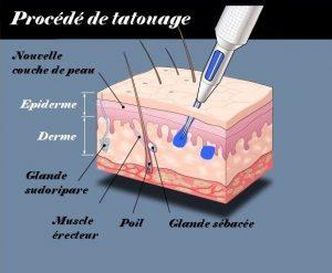 Les Tatouages La Synthese De L Asef Association Sante
