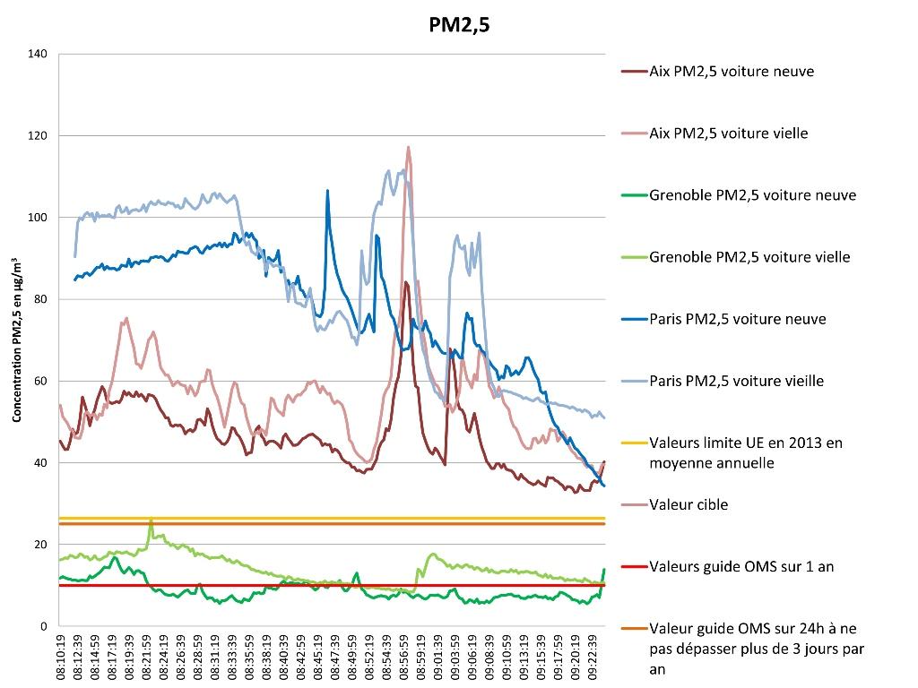 Graphe PM2 5 enquete voiture
