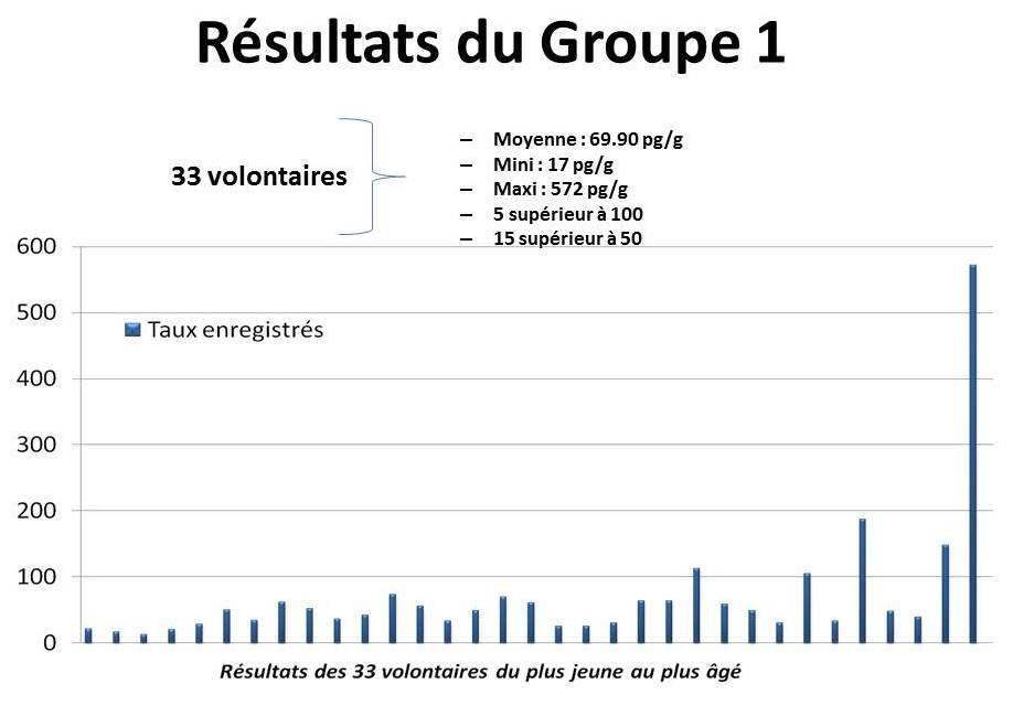 Graphe gp 1 étude PCB