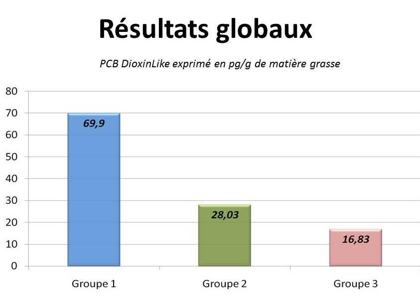 Graphe résultats globaux étude PCB