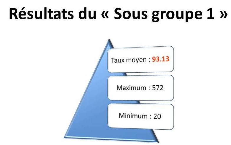 Graphe ss gp 1 étude PCB