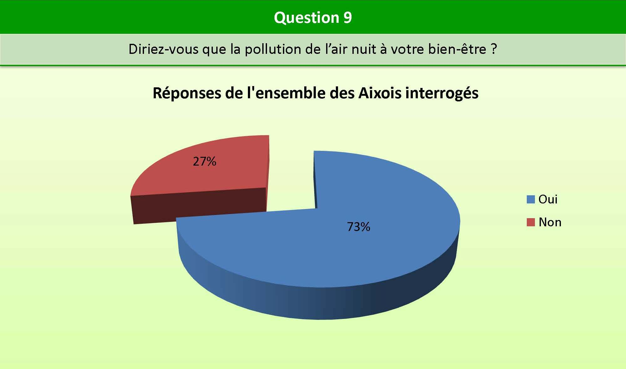Question_9_bien_etre